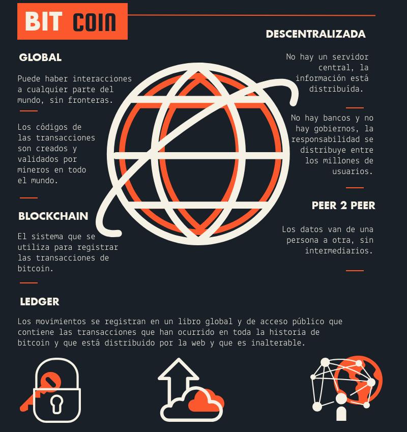 Qu--es-bitcoin-2
