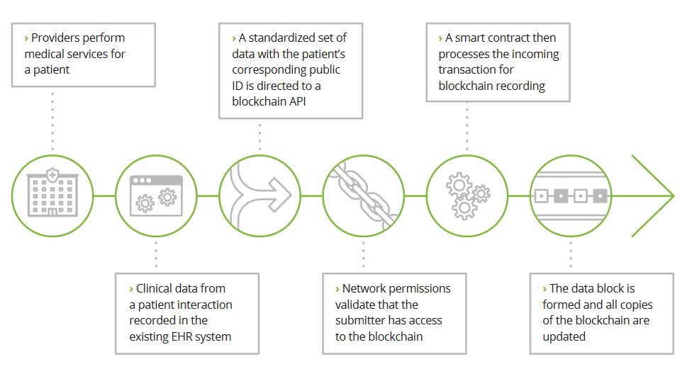 Blockchain-Insurance-deloitte-healthcare-implementation