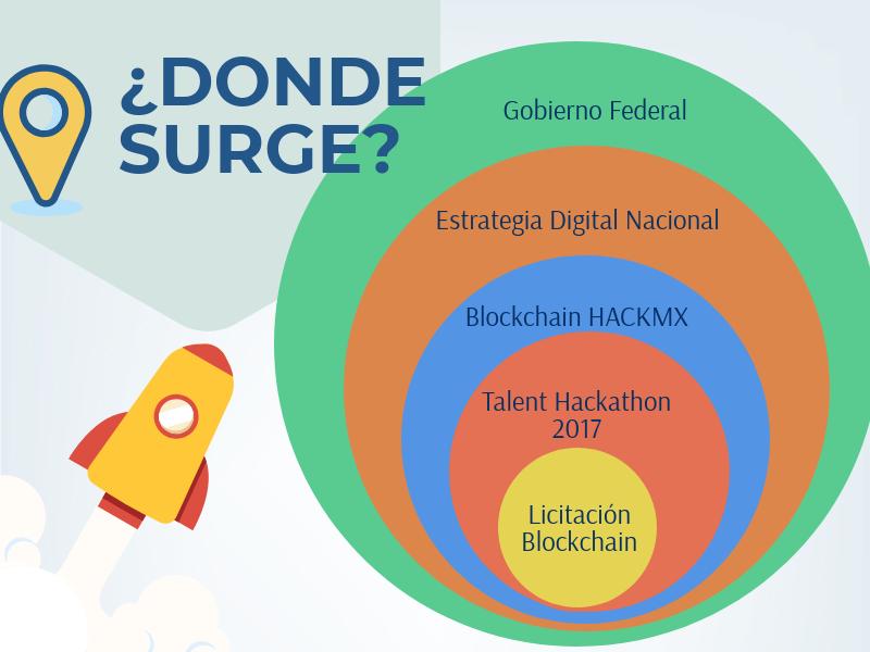 Donde-surge-