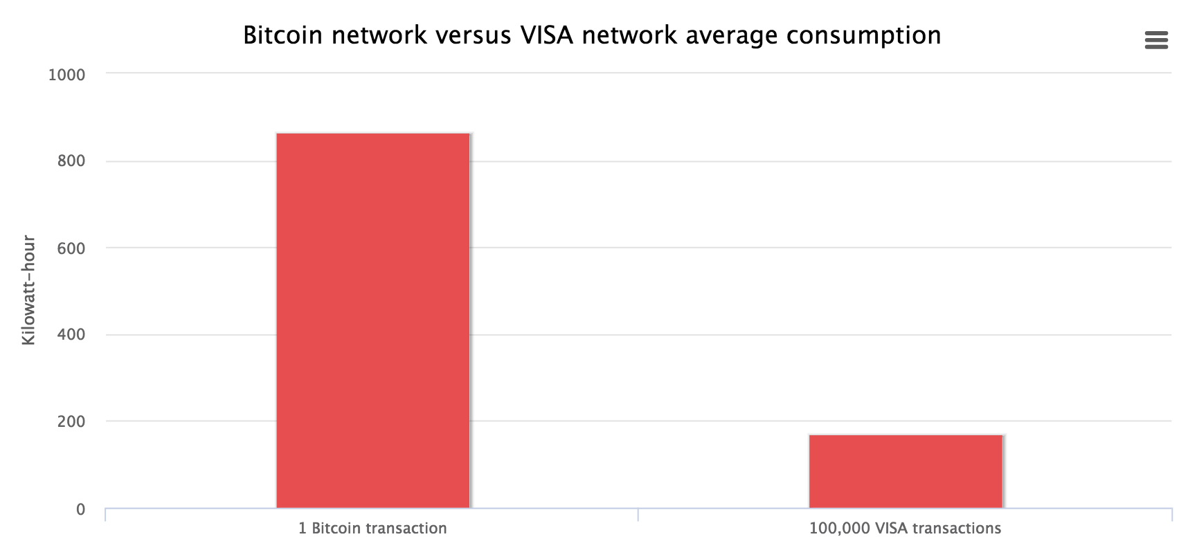 BTC-vs-VISA-Energy