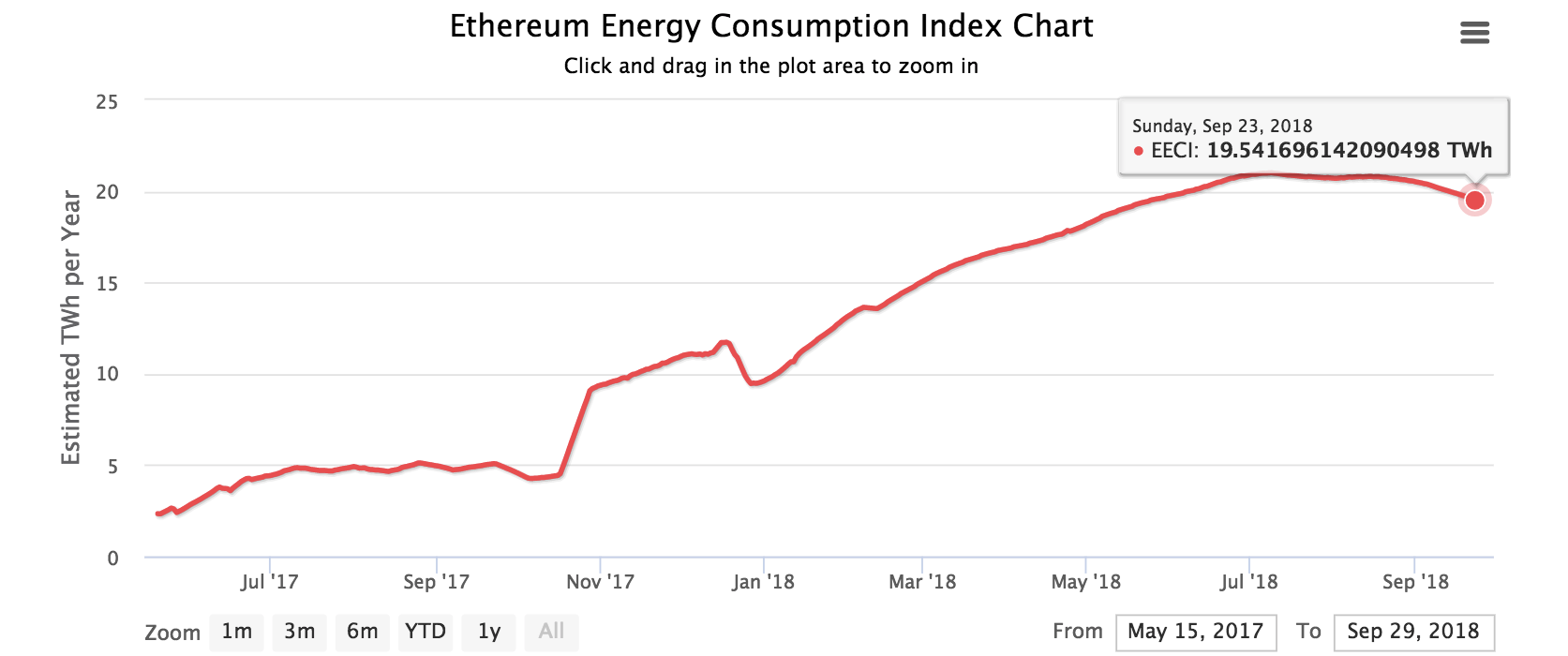 Ethereum-energy-consumption