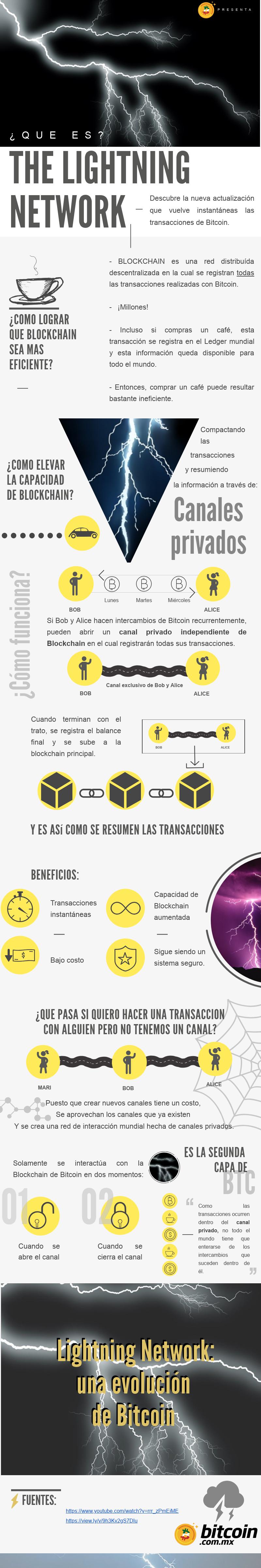 The-lightning-network
