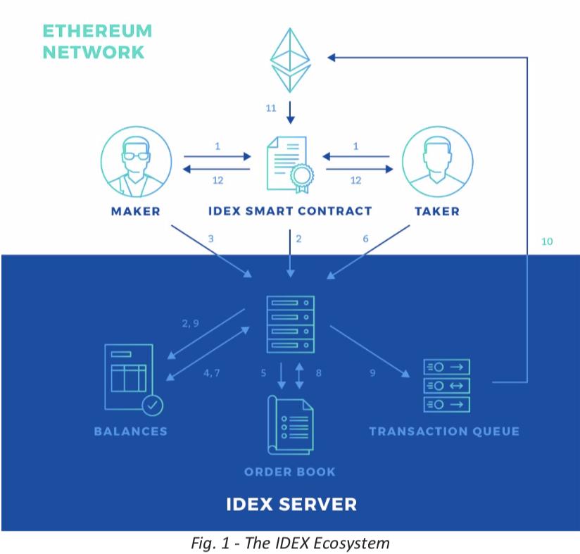 IDEX-Ecosystem