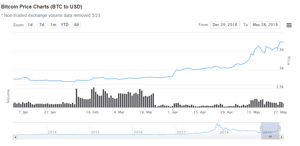 Precio de bitcoin en un año