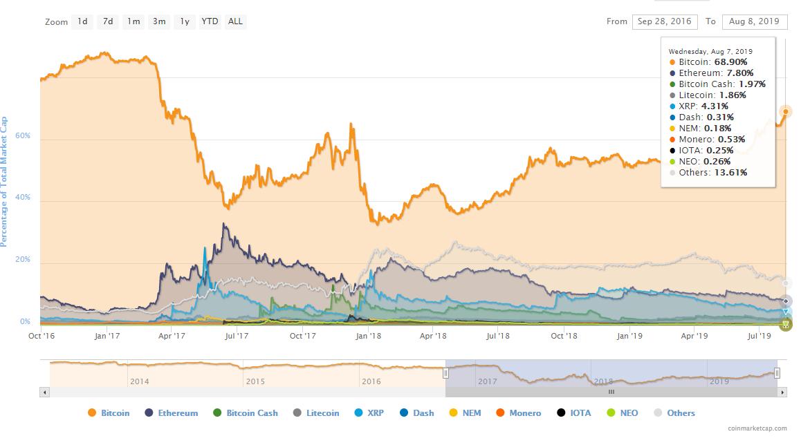 Newsletter monede virtuale: Volatilitatea revine pe piețele de criptomonede