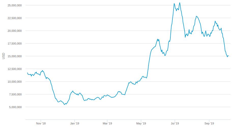 Forex per scambiare bitcoin